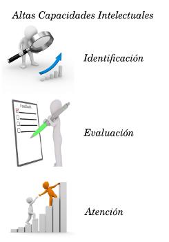 Identificación, evaluación y atención